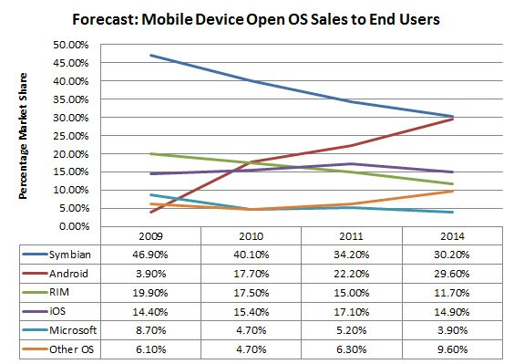 Forecast - Top Smartphone Sales (Yearly)