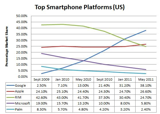 Top Smartphones (US)
