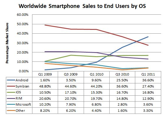 Top Smartphones (WW)